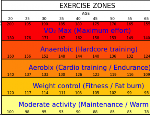 Orange Zone:  Another Fitness Gimmick??